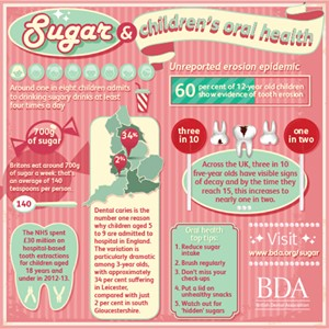 Sugar & children's oral health